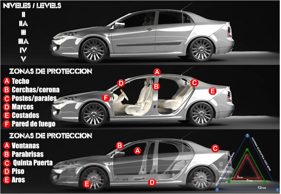 Comprar Blindajes automotrices