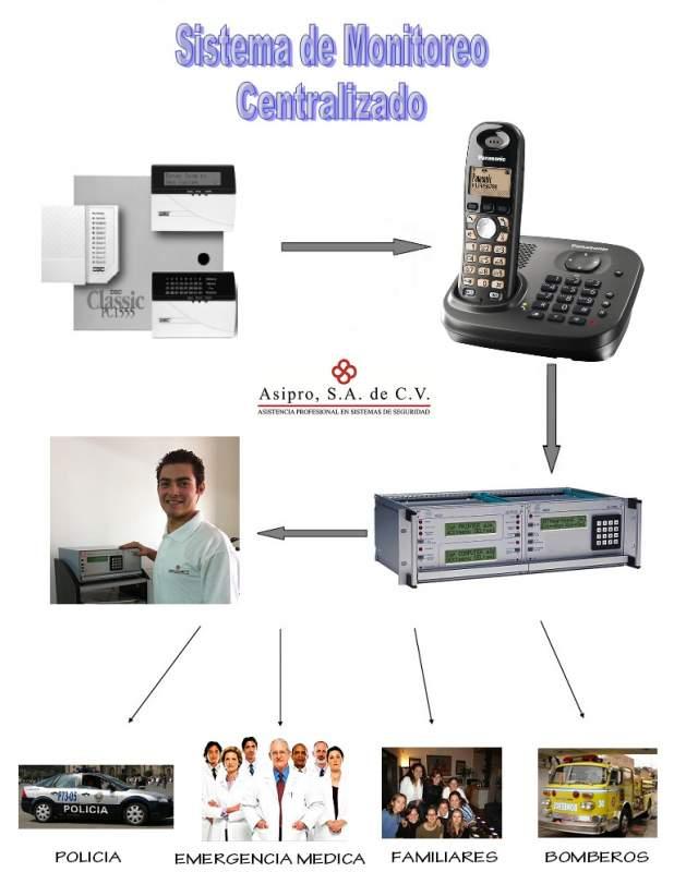 Comprar Monitoreo centralizado