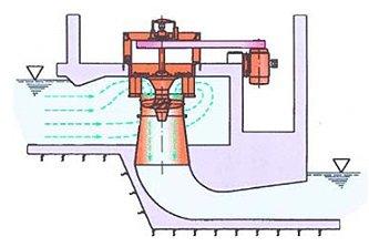 Comprar Micro generadores hidraulicos por vortice