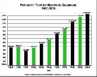 Imagen con: http://es.wikipedia.org/wiki/Zacatecas#Demograf.C3.ADa