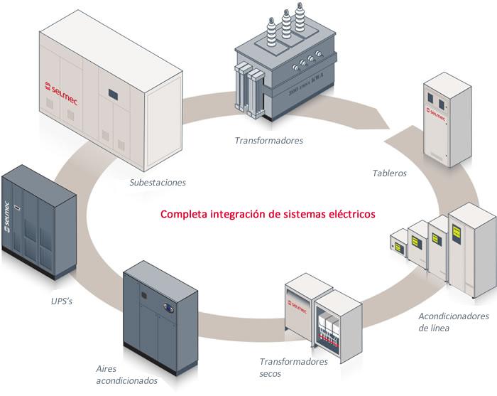 Pedido Ingeniería, implementación y mantenimiento de sistemas eléctricos