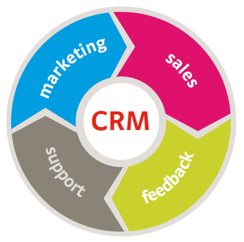 Pedido Marketing Estratégico y Relacional (CRM)