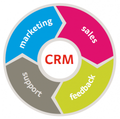 Marketing Estratégico y Relacional (CRM)