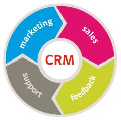 Marketing Estratégico y Relacional (CRM)